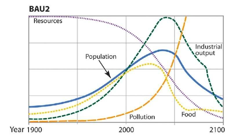 Le scénario CT apparaît moins violent pour les populations et leur bien-être et semble ne pas vouloir conduire à un réel effondrement de notre civilisation.